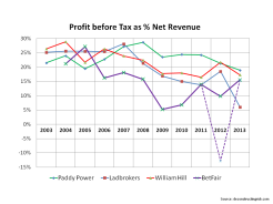 Betfair 10 year Profit Before Tax margins
