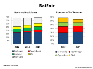 Betfair Revenue & Expense Breakdown