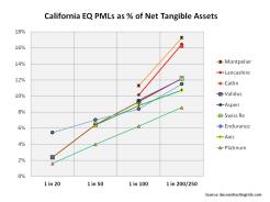 California EQ PMLs Q1 2014