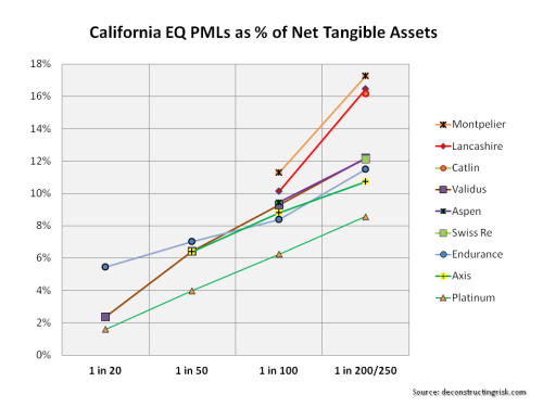 California EQ PMLs Q1 2014