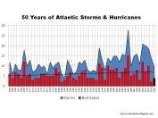 Historical Atlantic Storms & Hurricanes