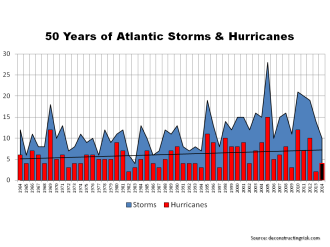 Historical Atlantic Storms & Hurricanes