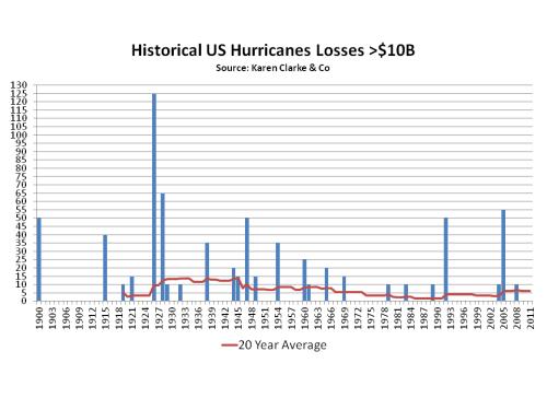 Historical US Hurricanes greater than $10 billion Karen Clark