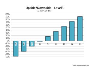 Level3 Upside Downside