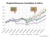 PropCaT Reinsurers correlated to SP500