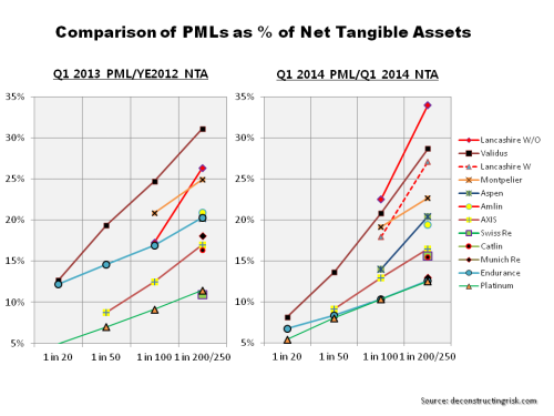 US Wind PMLs Q1 2013 vrs 2014