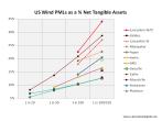 US Wind PMLs Q1 2014
