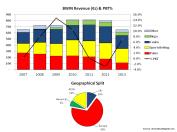 BWIN Operating Metrics
