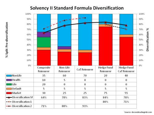 Hedge Fund Reinsurer Diversification