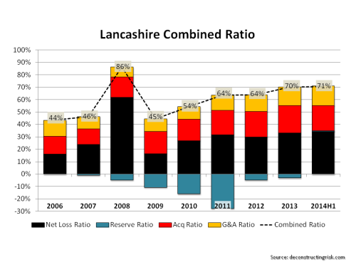 Lancashire Historical Combined Loss 2006 to H12014