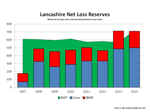 Lancashire Historical Net Loss Reserves