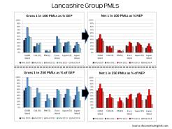 Lancashire PMLs July 2010 to July 2014