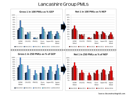 Lancashire PMLs July 2010 to July 2014