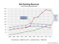 Net Gaming Revenue