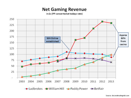 Net Gaming Revenue