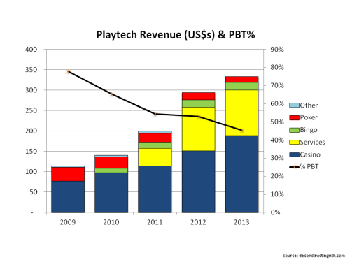 Playtech Revenues and PBT Margin 2009 to 2013
