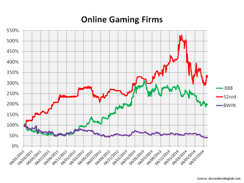 Share price since 2011 888 BWIN 32Red