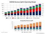 SIRO Revenue Split & Op Margins