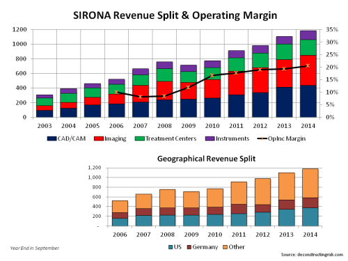 SIRO Revenue Split & Op Margins