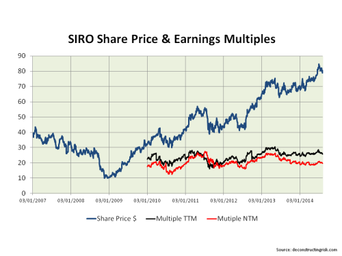 SIRO Share Price & Earnings Multiples