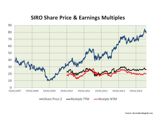 SIRO Share Price & Earnings Multiples