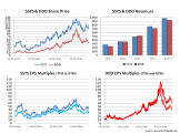 SSYS & DDD Share price revenues and earnings multiples