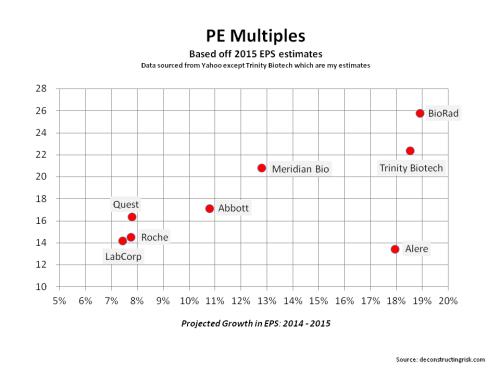 TRIB PE Multiples August 2014