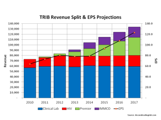 TRIB Revenue Split & EPS Projections August 2014