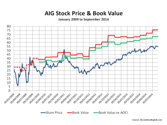 AIG Book Multiples 2009 to Sept2014