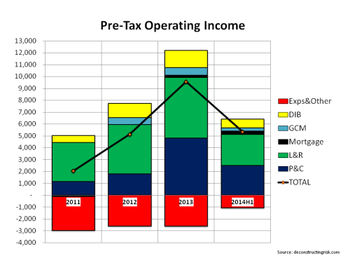 AIG OpIncome 2011 to 2014H1