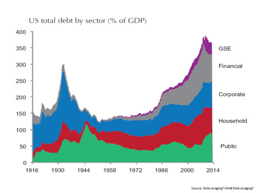 US Debt as % of GDP