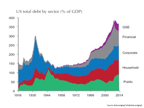 US Debt as % of GDP