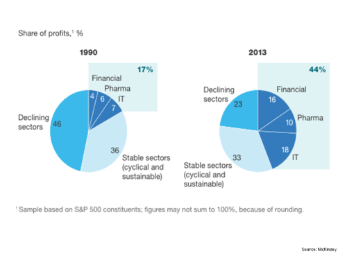 Mckinsey Share of S&P500 profits