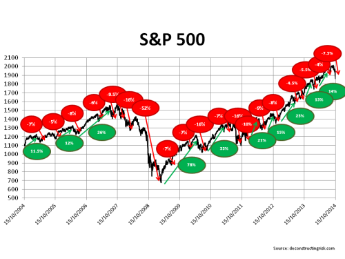 S&P500 ups and downs