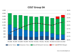 COLT Telecom Revenue & EBITDA Margin 2006 to 2016 incl forecast