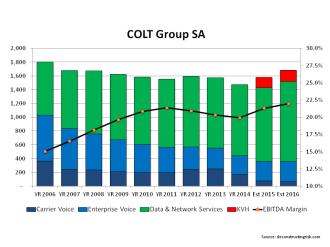 COLT Telecom Revenue & EBITDA Margin 2006 to 2016 incl forecast