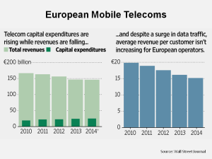 European Mobile Telcom Revenues