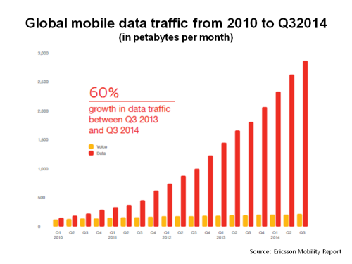 Global mobile data traffic 2010 to Q3 2014