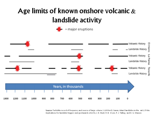 Historical Volcanic & Landslide Activity Canary Islands