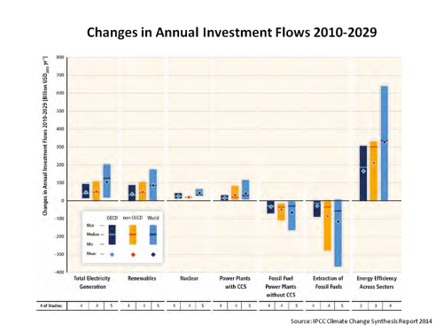 IPCC Changes in Annual Investment Flows 2010 - 2029