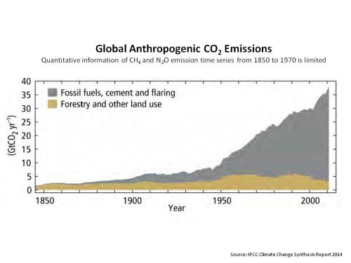 IPCC global CO2 emissions
