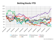 Share price YTD selected betting stocks