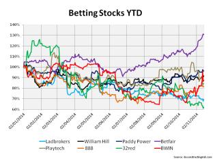 Share price YTD selected betting stocks