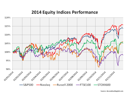 2014 Stock Indices Performance