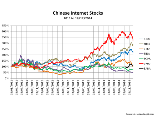Chinese Internet Stocks December 2014