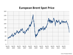 European Brent Spot Price 2004 to 2014