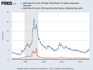 FRED High Yield vrs AAA Spread Graph