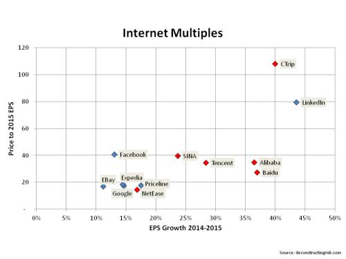 Internet multiples