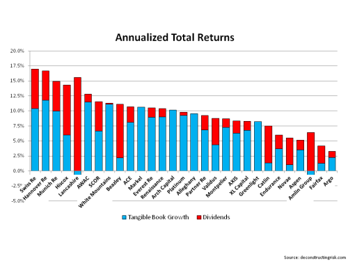 Reinsurers & Specialty Insurer Total Return December 2014
