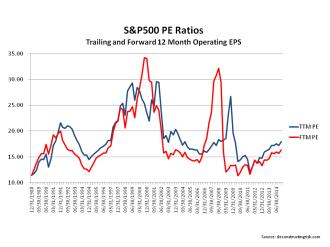 S&P500 Operating PE Ratios